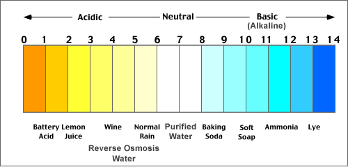 water-ph-level-scale